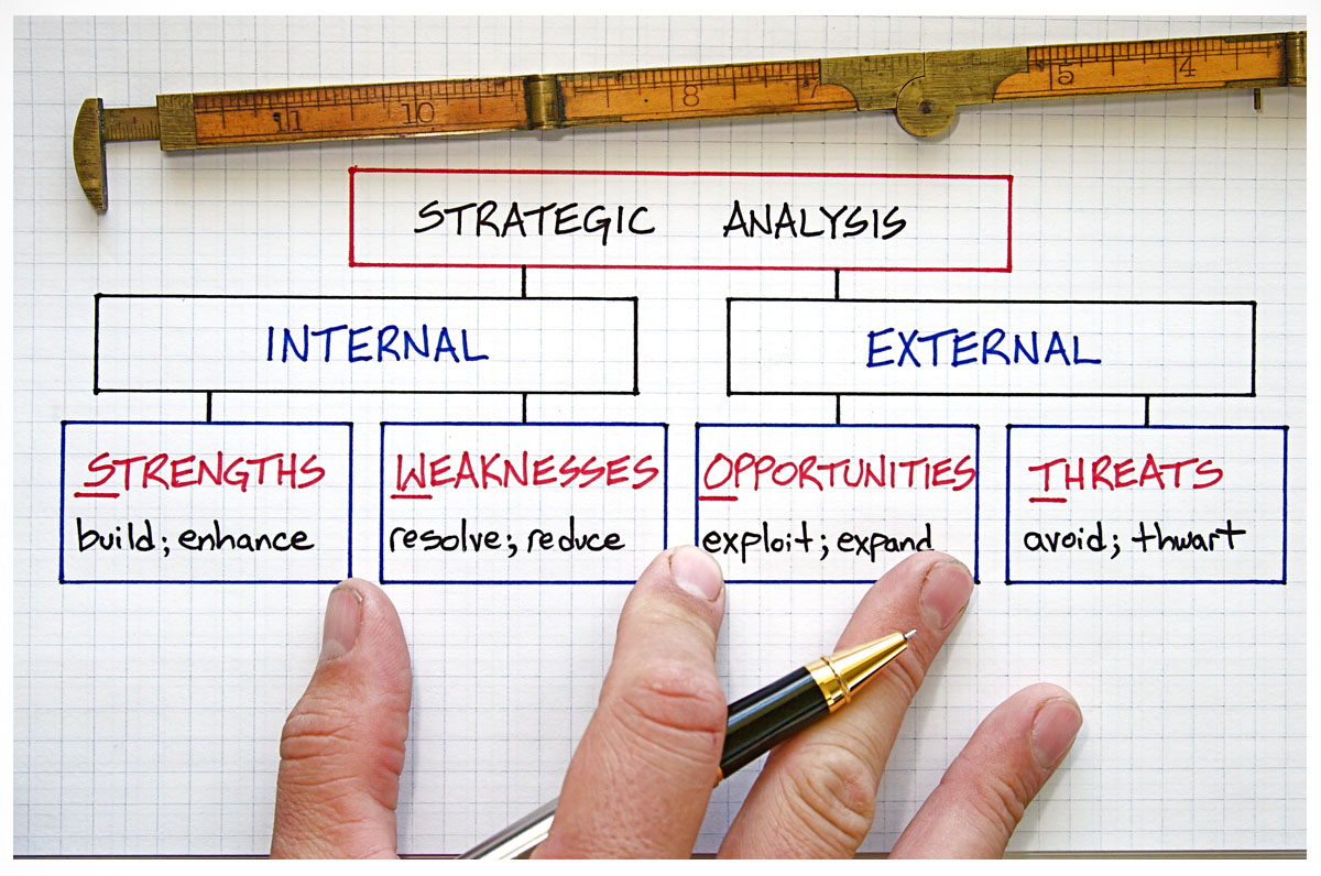 marketing plan external and internal environment Marketing, finance and the business plan identifies areas of strength and • the factors within the external environment and internal environment affect.
